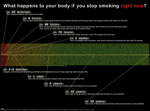 What happens to your body if you stop smoking right now.